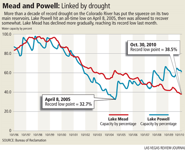 Water Levels of Lake Powell and Lake Mead, 1996-2010. Bureau of Reclamation / Las Vegas Review-Journal