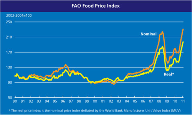 FAO Food Price Index (FFPI) rose for the seventh consecutive month, averaging 231 points in January 2011, up 3.4 percent from December 2010 and the highest (in both real and nominal terms) since the index has been backtracked in 1990. Prices of all the commodity groups monitored registered strong gains in January compared to December, except for meat, which remained unchanged. FAO