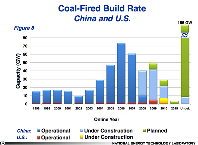 Build Rate of Coal-fired Power Plants in China and the US, 1998-2010. Timothy B. Hurst / National Energy Technology Laboratory