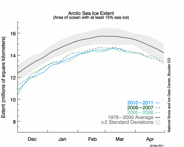 The graph shows daily Arctic sea ice extent as of March 22, 2011, along with daily ice extents for 2006, which had the previous lowest maximum extent, and 2007, the year with the lowest minimum extent in September. Light blue indicates 2011, green shows 2007, light green shows 2006, and dark gray shows the 1979 to 2000 average. The gray area around the average line shows the two standard deviation range of the data. Sea Ice Index data. NSIDC