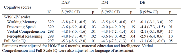 Change in cognitive scores for a 10-fold increase in prenatal creatinine-adjusted DAP, DM, and DE organophosphate pesticide concentrations, CHAMACOS. Bouchard, et al., 2011