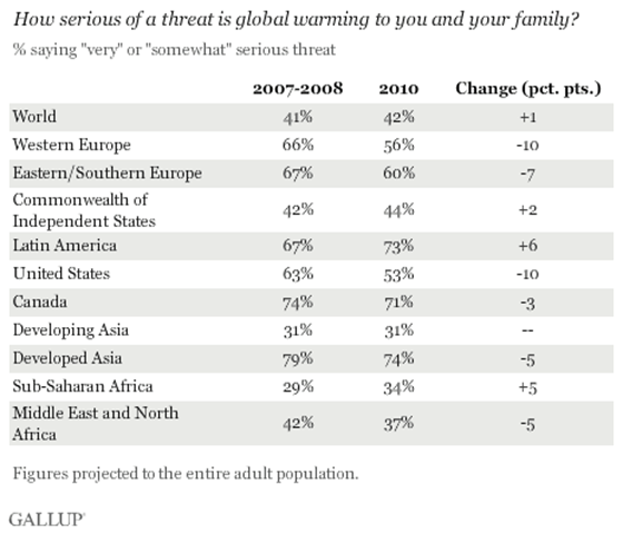 Poll results for the question, 'How serious of a threat is global warming to you and your family?' 20 April 2011. Concern about global warming has declined across western, southern, and eastern Europe, and in several cases, even more precipitously than in the U.S. GALLUP