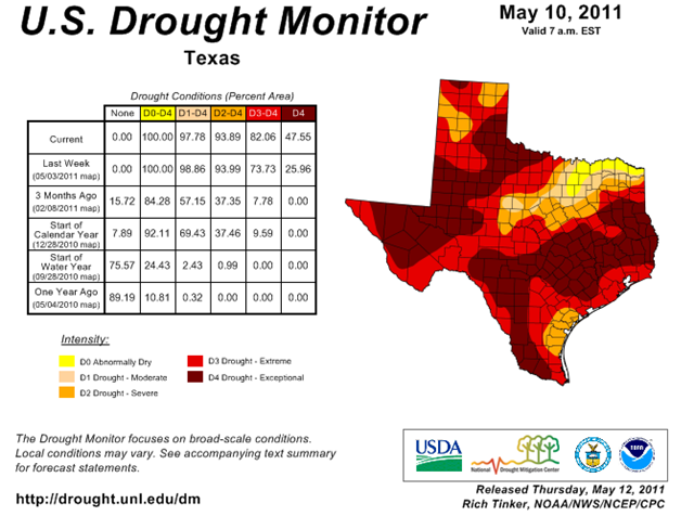 U.S. Drought Monitor map for Texas, 10 May 2011. The seven-month period from October 2010 to April 2011 is officially the driest on record. unl.edu