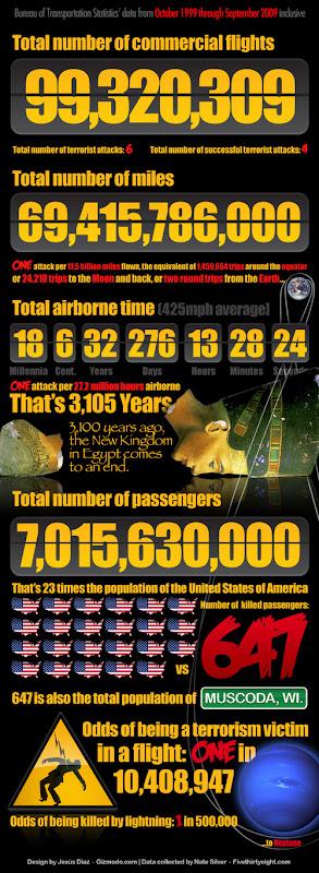 500x_odds-of-airborne-terror2.jpg