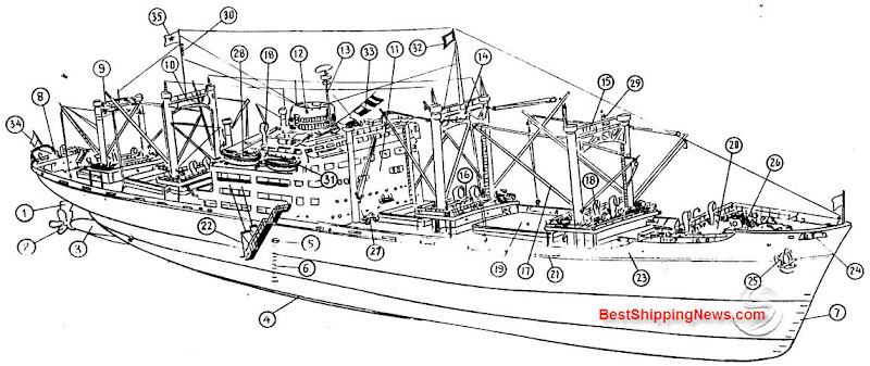 cargo ship  general structure  equipment and arrangement    high speed large flush deck cargo vessel