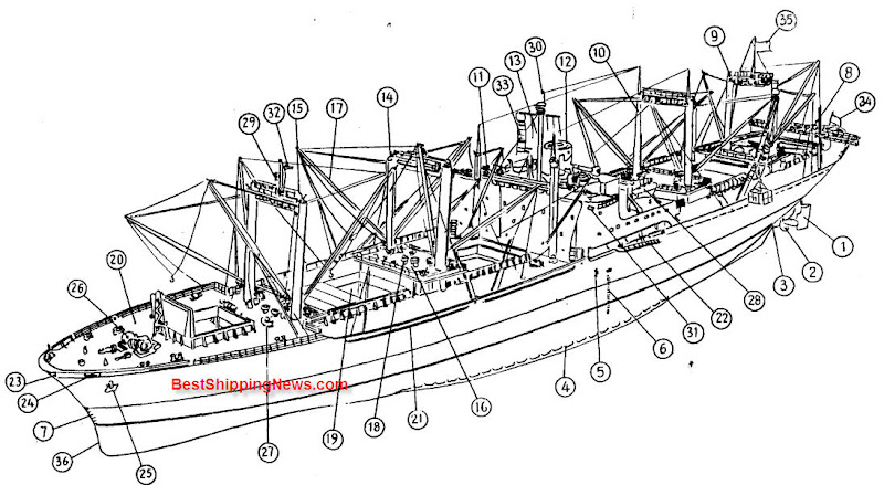 High speed large flush deck cargo vessel 1 cargo ship general structure, equipment and arrangement parts of a ship diagram at gsmx.co