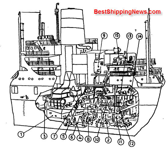 Middle%20three%20island%20cargo%20vessel 2 Cargo ship: general structure, equipment and arrangement ship types