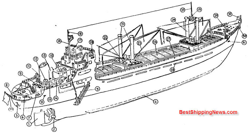 Aft%20engine%20type%20cargo%20vessel Cargo ship: general structure, equipment and arrangement ship types