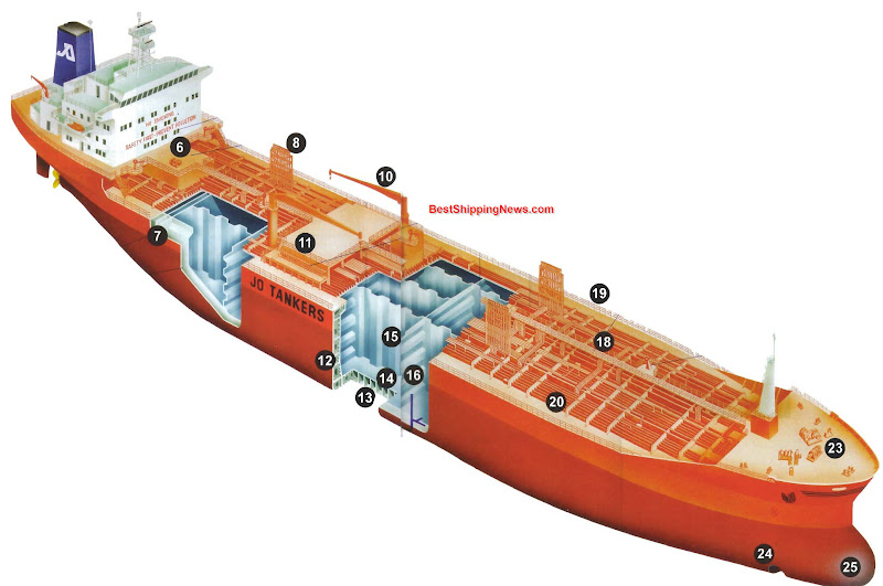 1. Balanced rudder with conventional propeller 2. Auxiliary unit 3. Lifeboat in gravity davits 4. Hydraulic prime mover 5. Cargo control room 6. Tank heating / tankwash room 7. Cofferdam, empty space between two tanks 8. Vent pipes with pressure-vacuum valves 9. Hydraulic high pressure oil-and return lines for anchor and mooring gear, 10. Hose crane 11. Manifold 12. Wing tank in double hull 13. Double bottom tank 14. Tanktop 15. Longitudinal vertically corrugated bulkhead 16. Transverse horizontally corrugated bulkhead 17. Cargo pump 18. Catwalk 19. Railing 20. Deck longitudinals 21. Deck transverses 22. Cargo heater 23. Forecastle deck with anchor-and mooring gear 24. Bow thruster 25. Bulbous bow