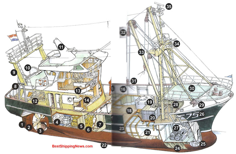 1. Rudder 2. Jet nozzle 3. Propeller 4. Engine room 5. Engine room bulkhead 6. Main engine 7. Fuel tanks, two wing tanks and a center tank 8. Starboard bracket pole, used when fishing is done with nets and otter boards. The derrick will not be used in that case 9. Mast aft 10. Revolving drum for nets 11. Funnel 12. Messroom, dayroom 13. Bridge with navigational equipment and control panels for main engine, drum for nets and fish winch 14. Cabin for four 15. Railing 16. Capping 17. Scupper hole 18. Wooden workdeck 19. Hatch on fish tank 20. Drop chute 21. Fish tank, with an insulation layer of about 20 cm all around 22. Bilge keel 23. Shear strake 24. Double bottom 25. Bow thruster installation 26. Name of the ship and fishery (registration) number 27. Fish winch 28. Conveyor belt and fish cleaning table 29. Guide pulleys for fish line 30. Forecastle deck 31. Fish wire blocks 32. Fish wire 33. Fish derrick 34. Mast 35. Radar antenna on mast
