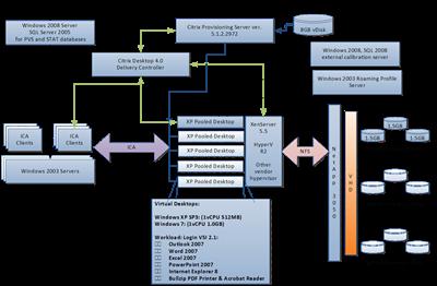 XenDesktop4_CitrixBenchmark