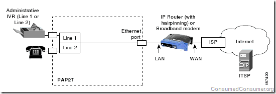 How PAP2T provides connectivity