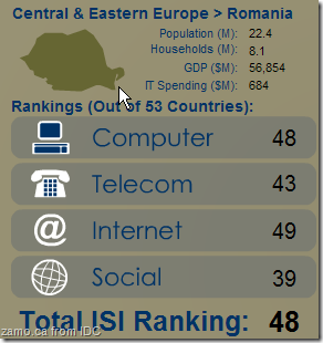 ISI (IDC) Romania rating