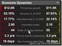 Economic Dynamism - Romania v Bulgaria