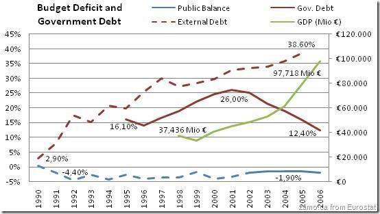 Ro-Gov-Debt-2006