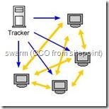 torrent-swarm