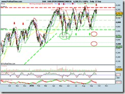 DAX (PERFORMANCEINDEX)22092010