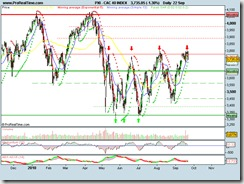 CAC 40 INDEX22092010