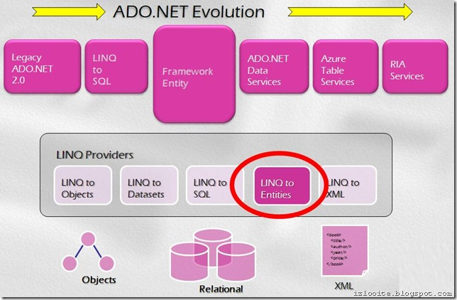 ado.net evolution