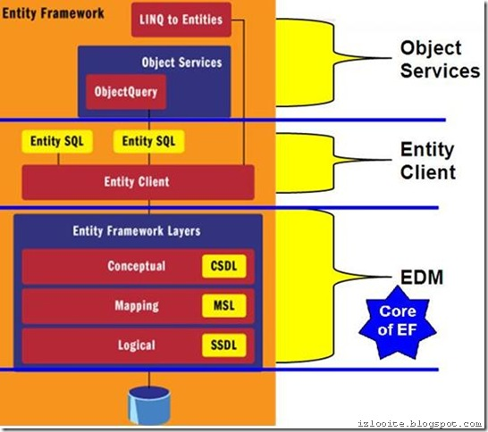 entity framework layer