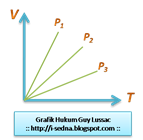 Grafik Hukum Guy Lussac TKG 1 @ www.i-sedna.blogspot.com