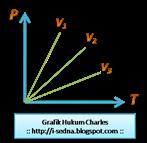 Grafik Hukum Charles TKG 1 @ www.i-sedna.blogspot.com