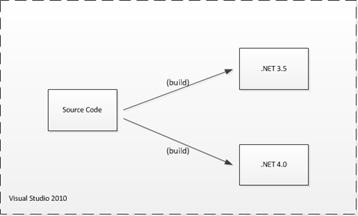 Build for 2 frameworks...