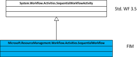FIM version of SequentialWorkflow