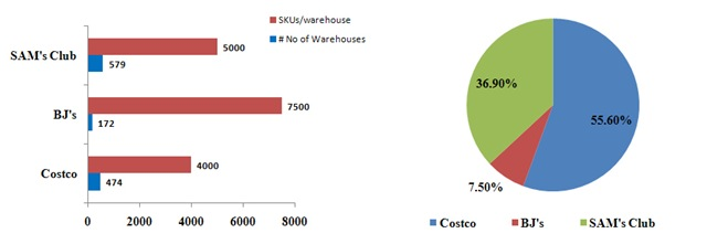 WarehouseClubRetailers-Stats