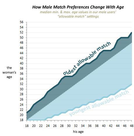 preferences_male