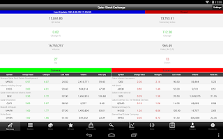 Screenshot of QSE Market Watch