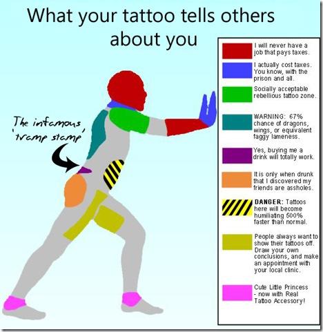 Tattoos and Limb Losses
