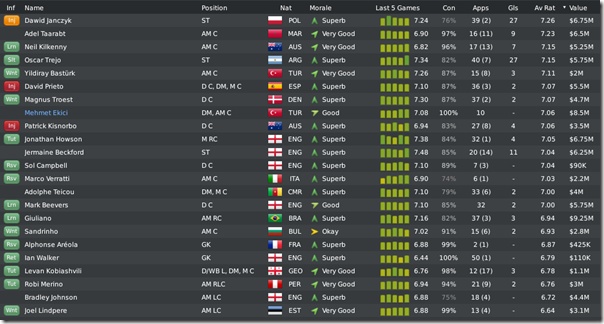 Leeds players in Championship season, Football Manager 2010