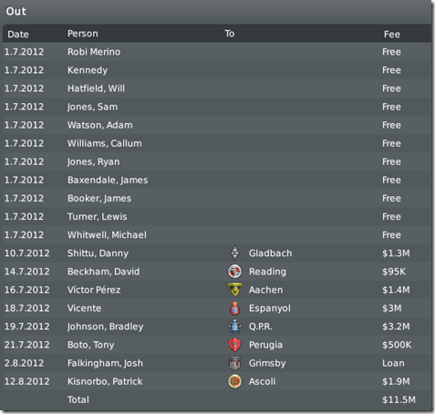 Leeds sold players before season #4, FM 2010