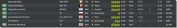 Leeds players before season #4 end, FM10 (part 2)