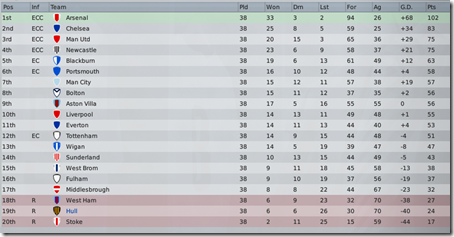 Final league standing, FM 2009