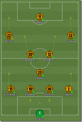 New/old tactics of Hull, True Football Manager, FM 2009