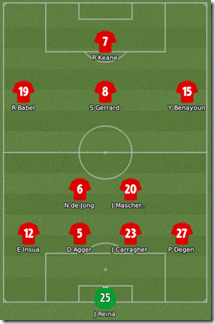 Liverpool tactics in FM 2009
