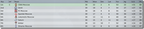 Top eight of Russia in FM 2009