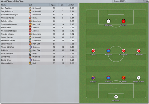 World team of the Year with Rakic in FM 2009