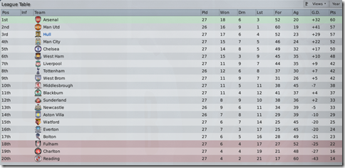 Following Man Utd and Arsenal in FM 2009