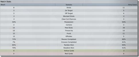 Match stats with Brazil