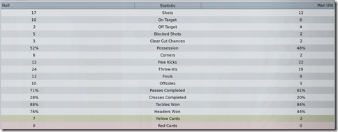 Advantage over Man United in quarterfinal