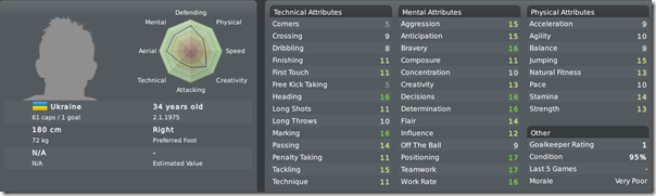 Vladislav Vaschuk, Football Manager 2010