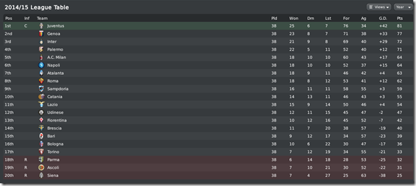 Juventus - Italian champion in Football Manager 2010