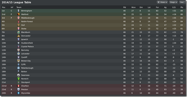 Championship in Football Manager 2010
