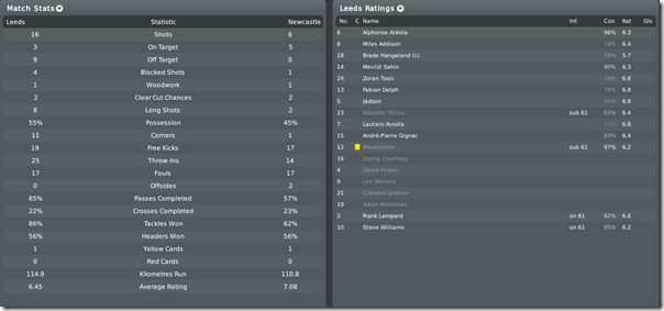 Stupid match versus Newcastle, FM 2010