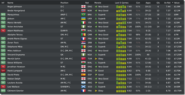 Leeds squad sorted by average rating, FM10