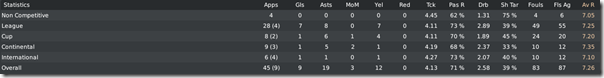 Marco Verratti performance in FM10