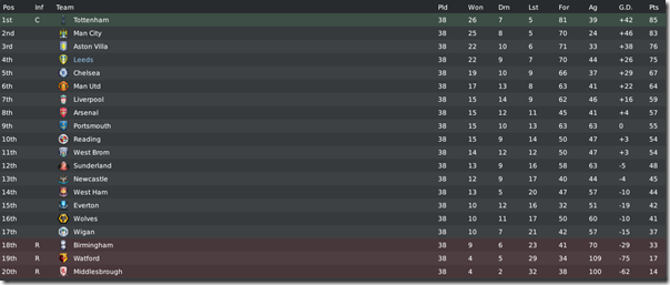Tottenham won Premier League, FM 2010